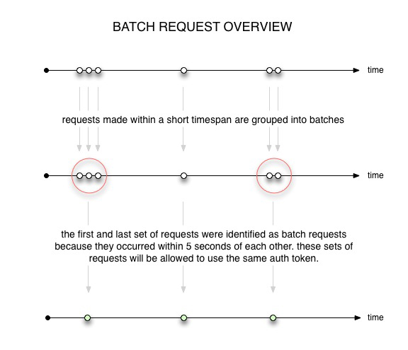 batch request overview
