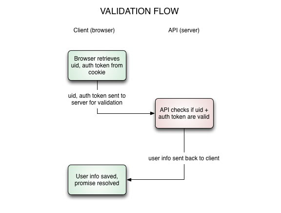 validation flow
