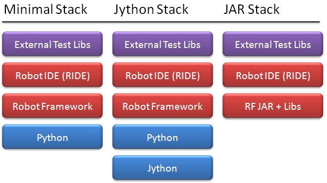 Robot Framework 安装堆栈