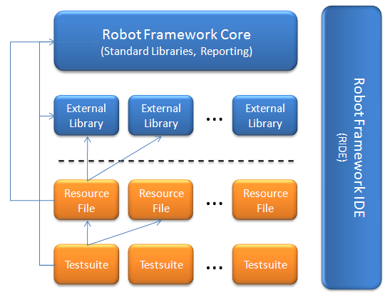 Robot Framework 概览