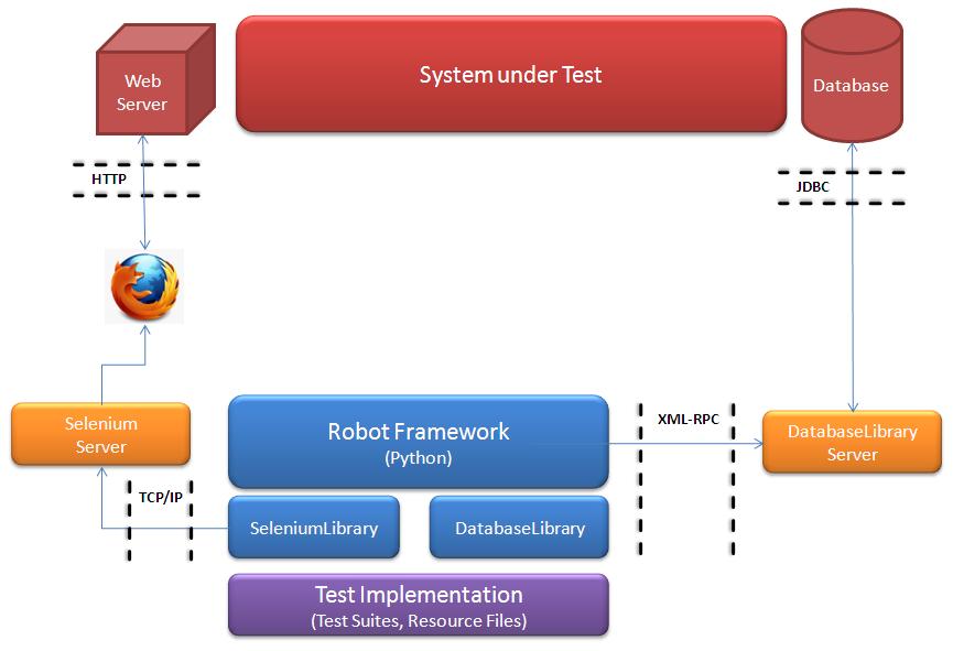 测试框架概览
