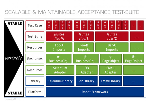 测试套件结构