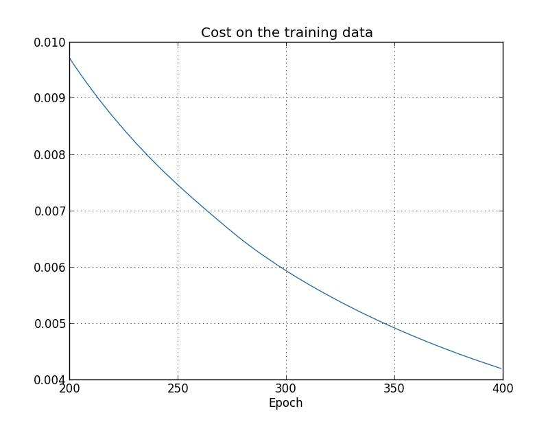 代价函数变化