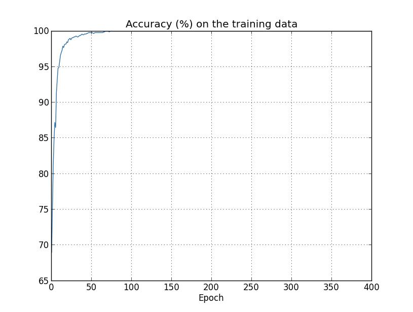 训练集识别率