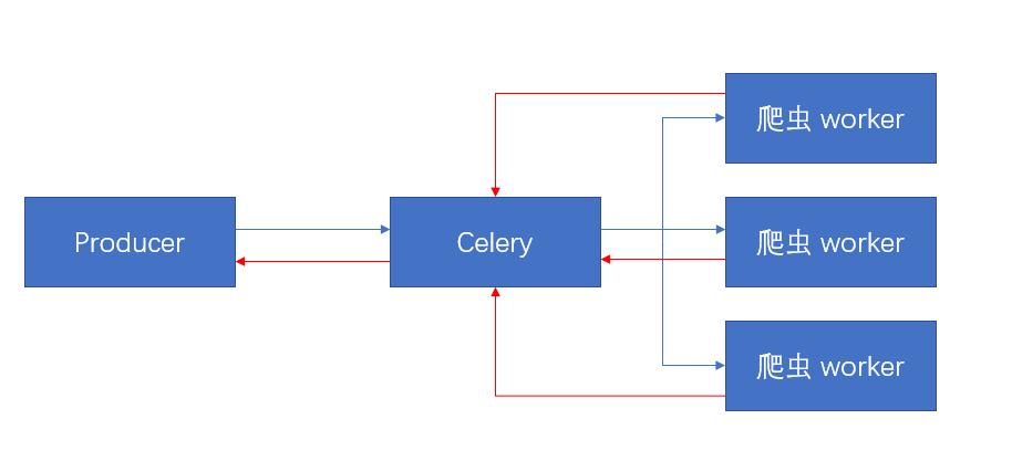 基于 Celery 实现分布式爬虫