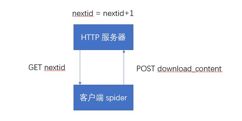 基于 HTTP 服务器的分布式爬虫