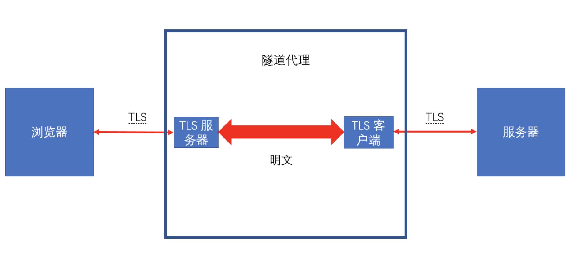 TLS 示意图 2