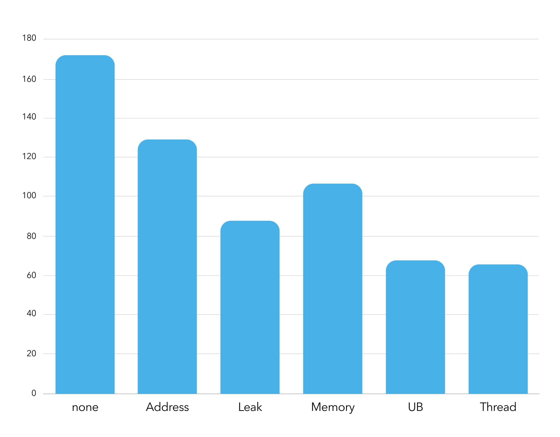 Meeting C++ survey