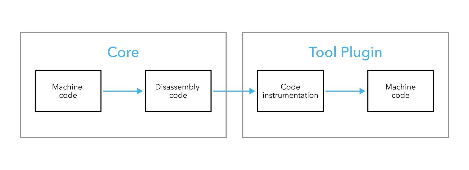 Core tool plugin
