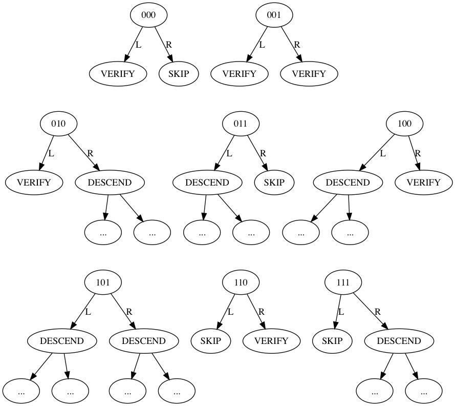 https://github.com/maaku/bips/raw/b124dc51abad9b9533c9310dfbbc6ec17bbe3984/bip-0098/node-variants.png