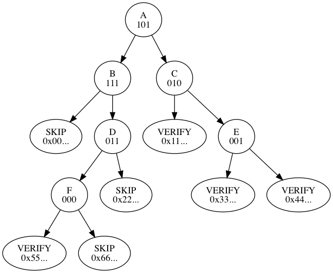 https://github.com/maaku/bips/raw/b124dc51abad9b9533c9310dfbbc6ec17bbe3984/bip-0098/traversal-example.png
