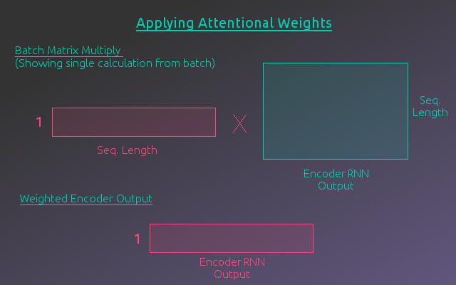 Attentional Weighted Encoder Output