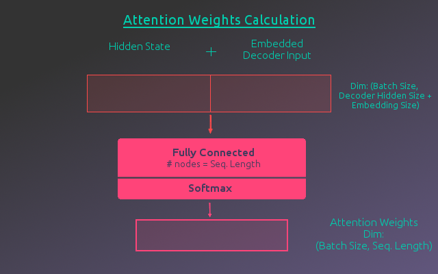 Attention Weights