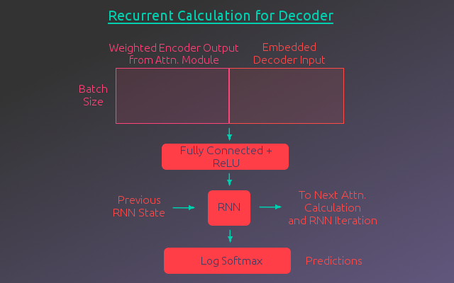 Recurrent Calculation for Decoder