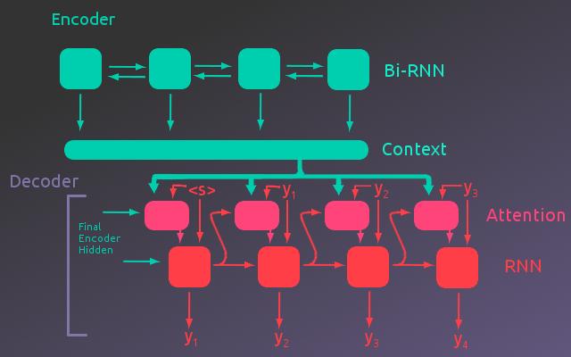 Neural TranslationModel