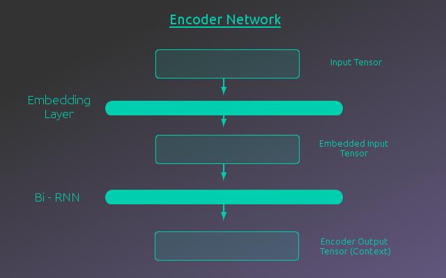 Encoder Network