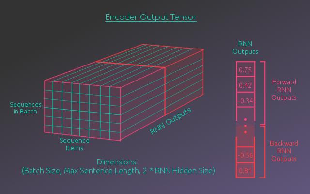 Encoder Output