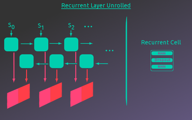 Recurrent Layer Unrolled