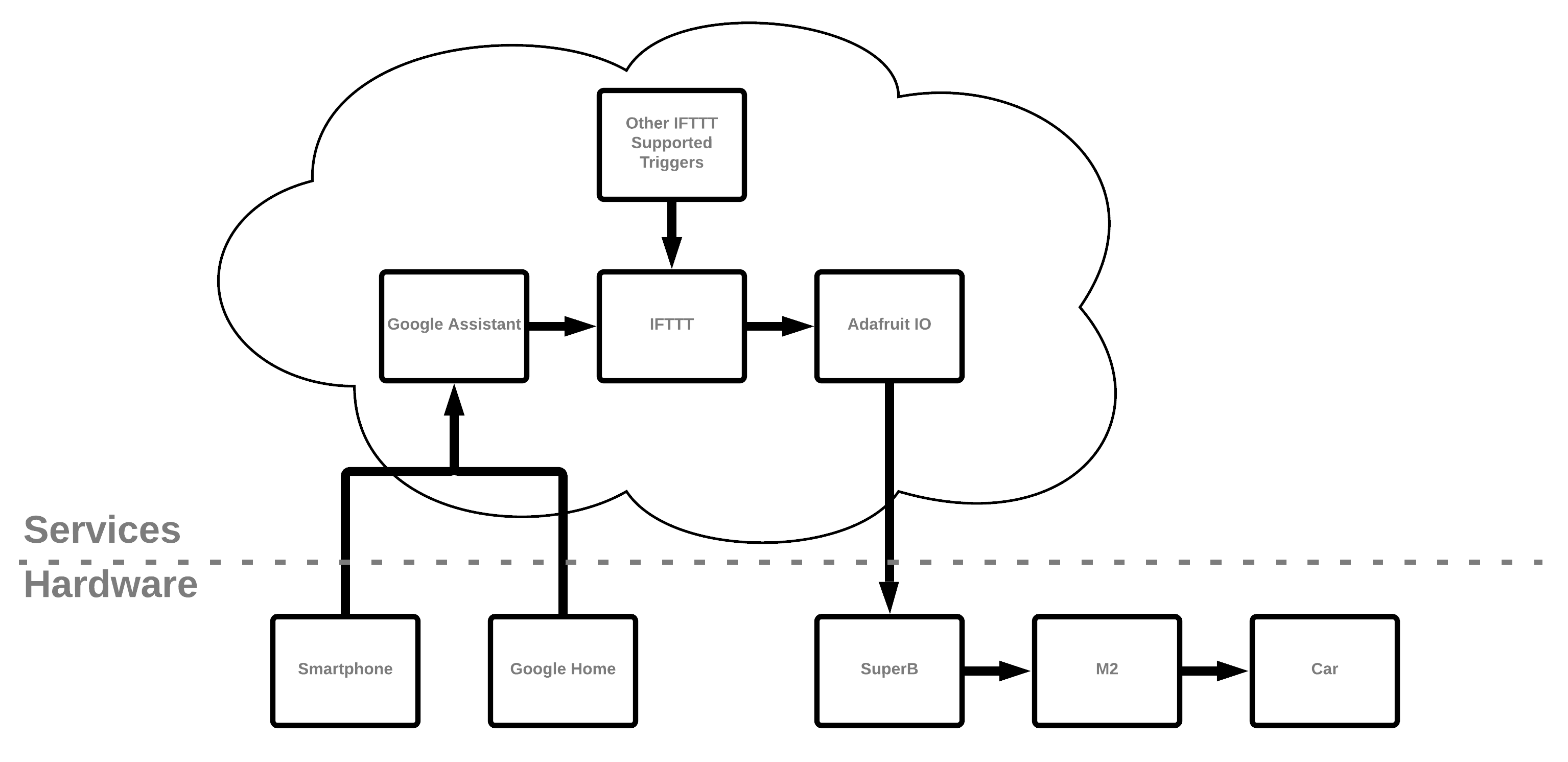 Flowchart showing the relationship between hardware and services used