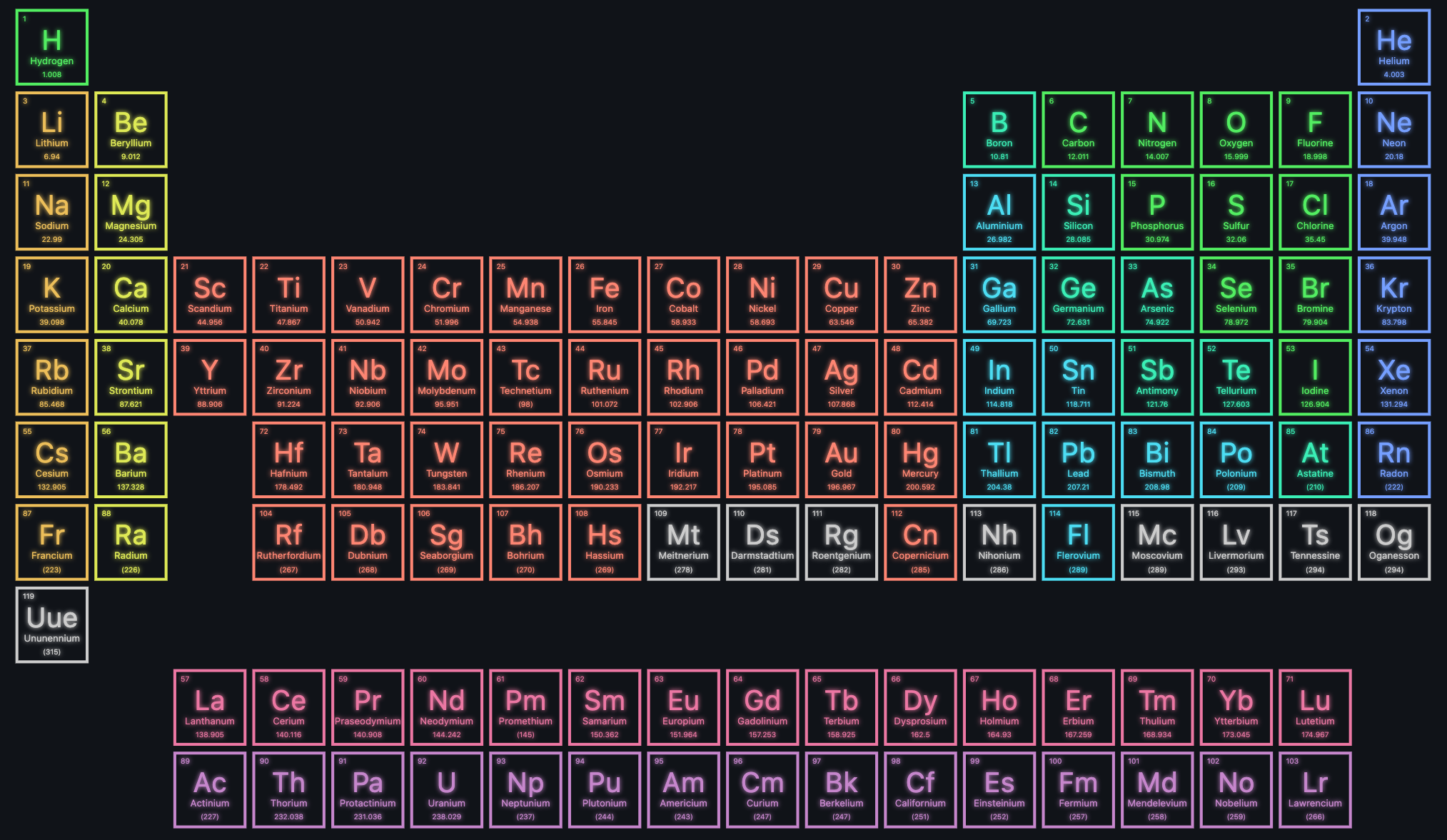 Periodic table rendered using Flutter Layout Grid