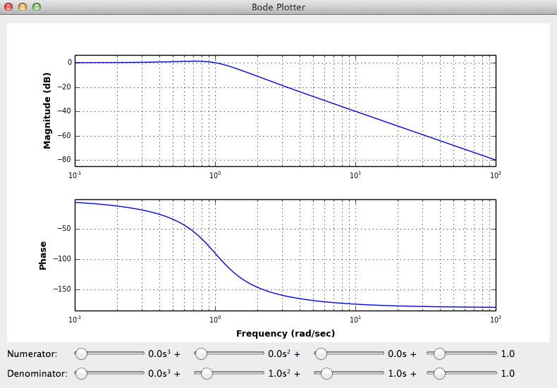 Bode plot generator