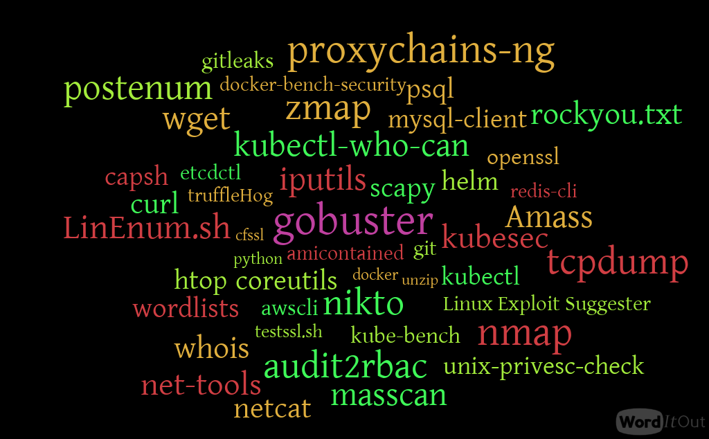 WordCloud Image of Tools