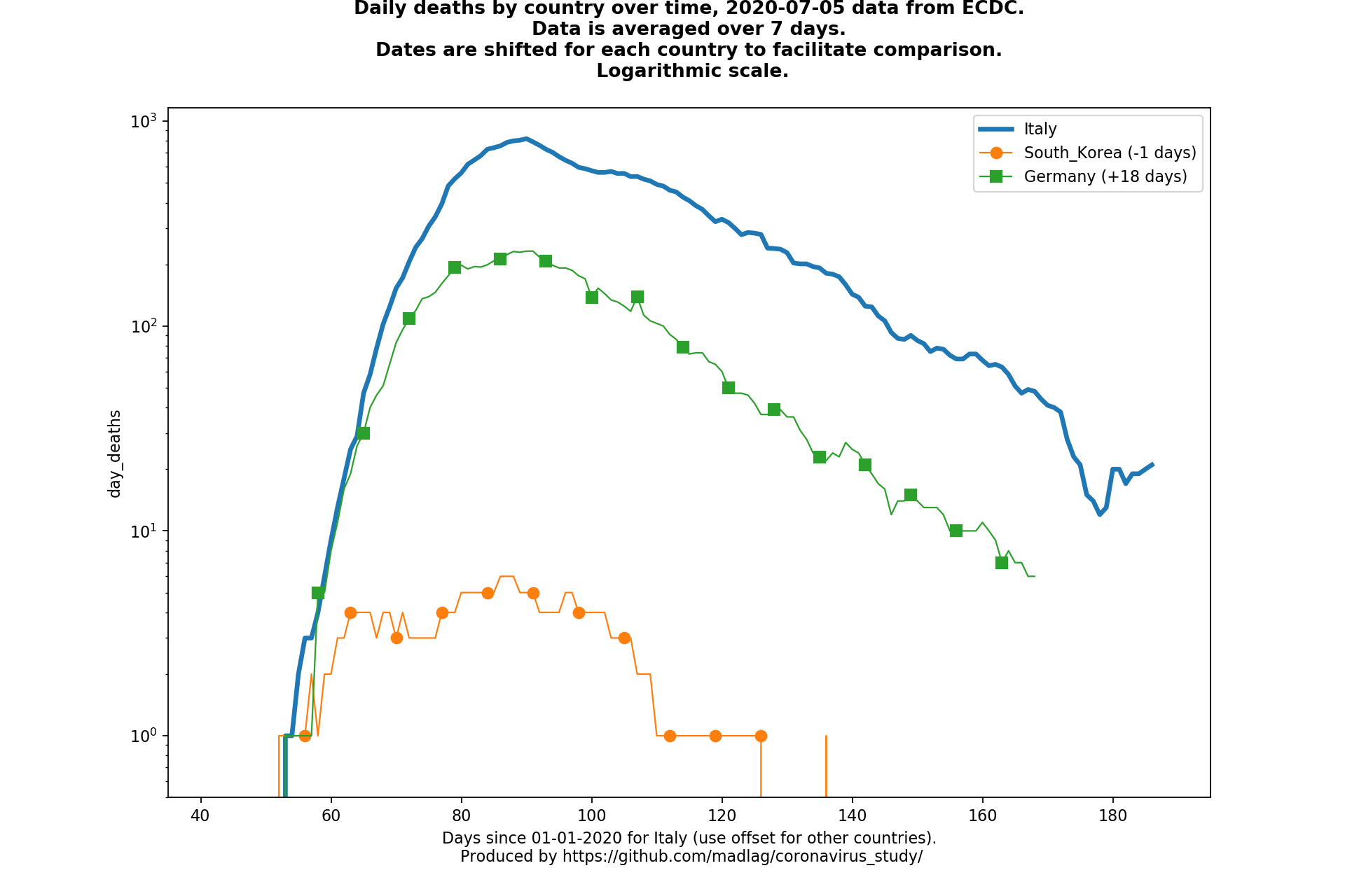 Germany covid-19 daily deaths static chart