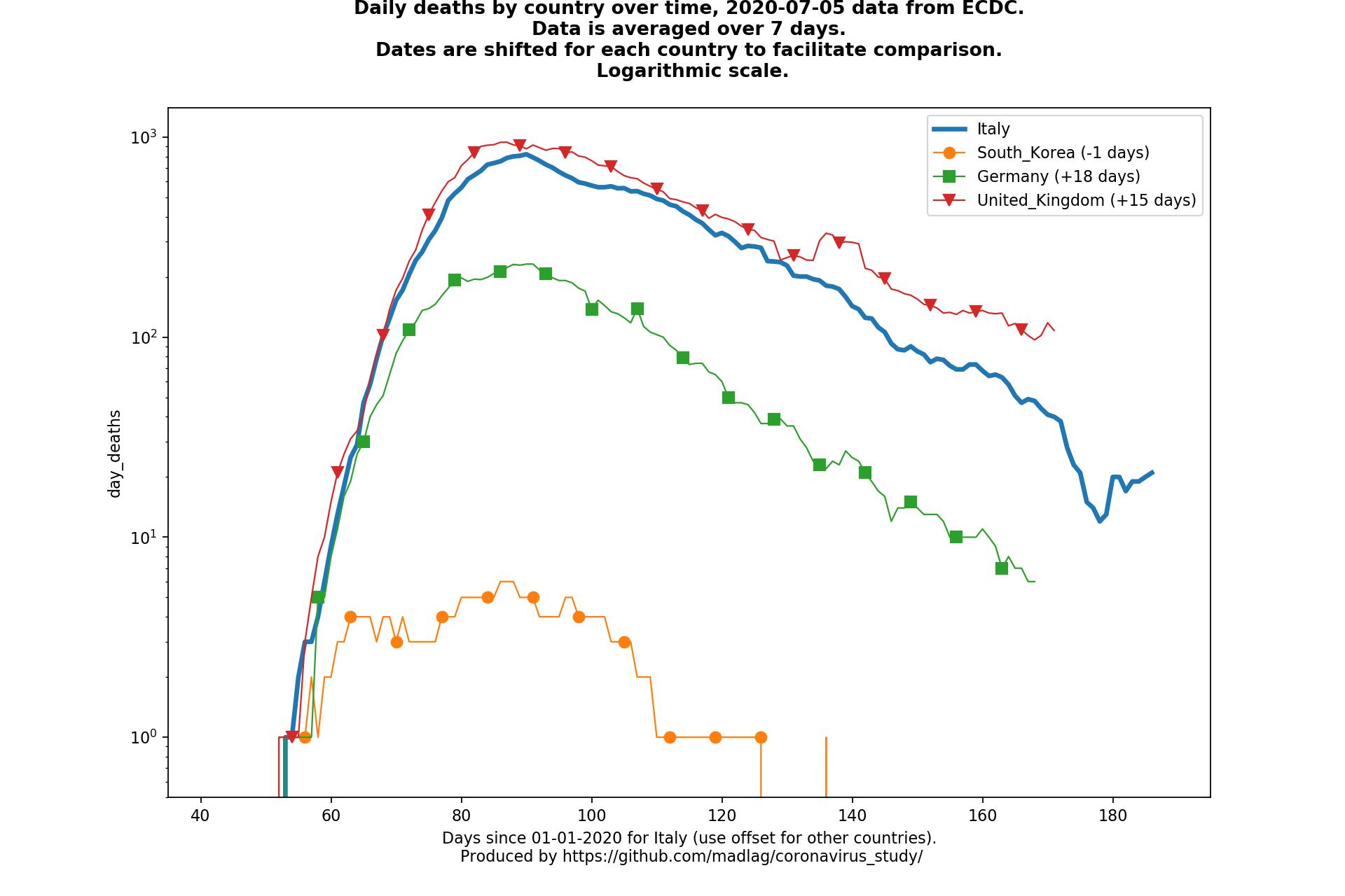 United Kingdom covid-19 daily deaths static chart