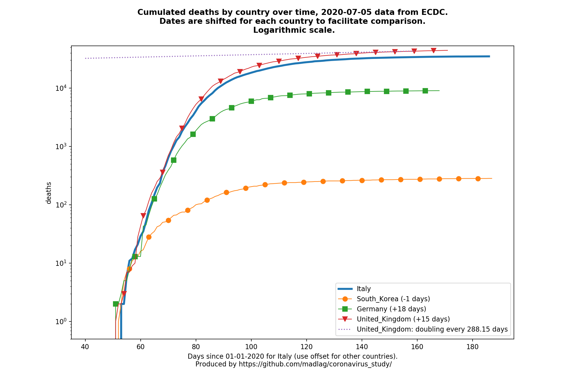 United Kingdom covid-19 cumulated deaths static chart