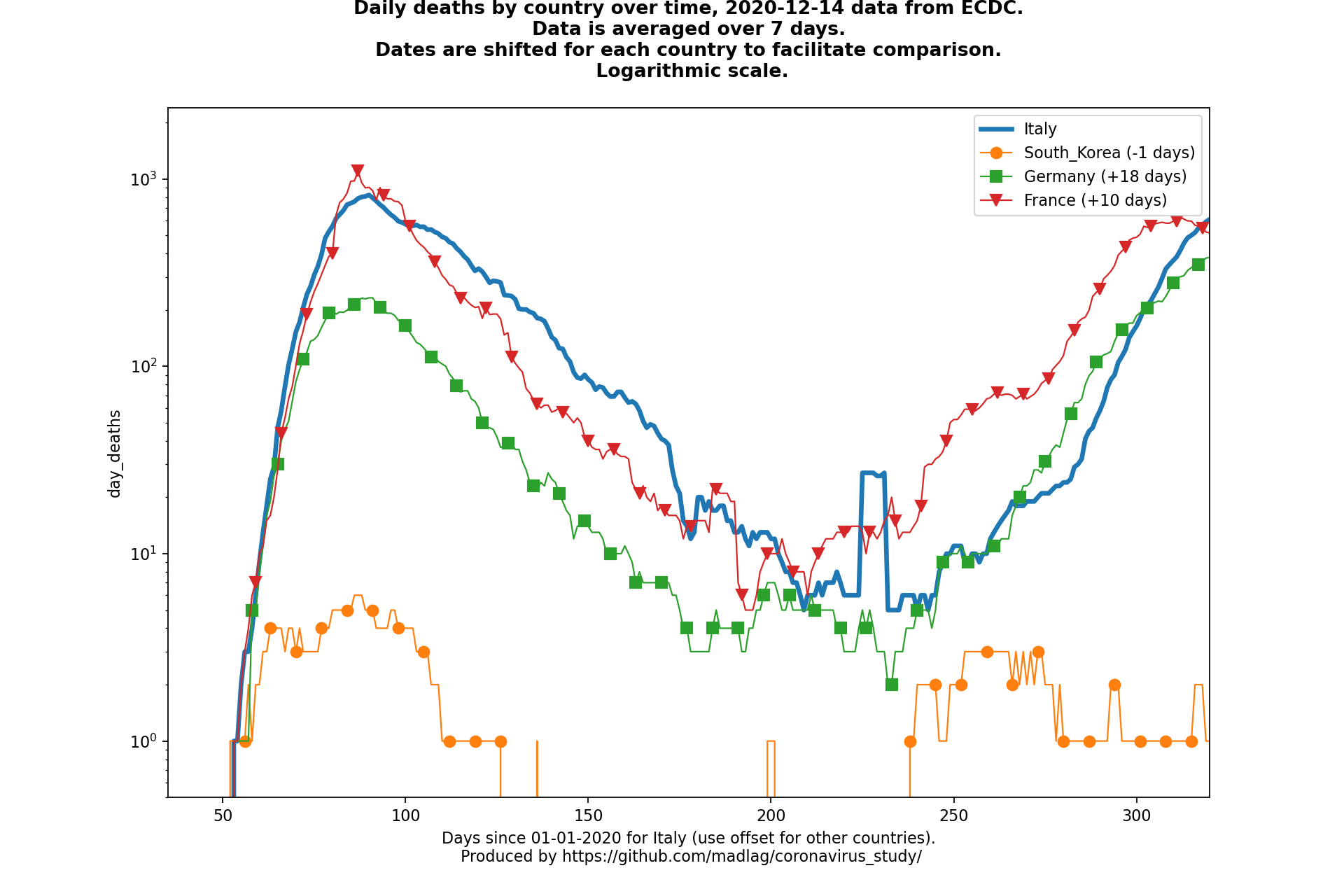 France covid-19 daily deaths static chart
