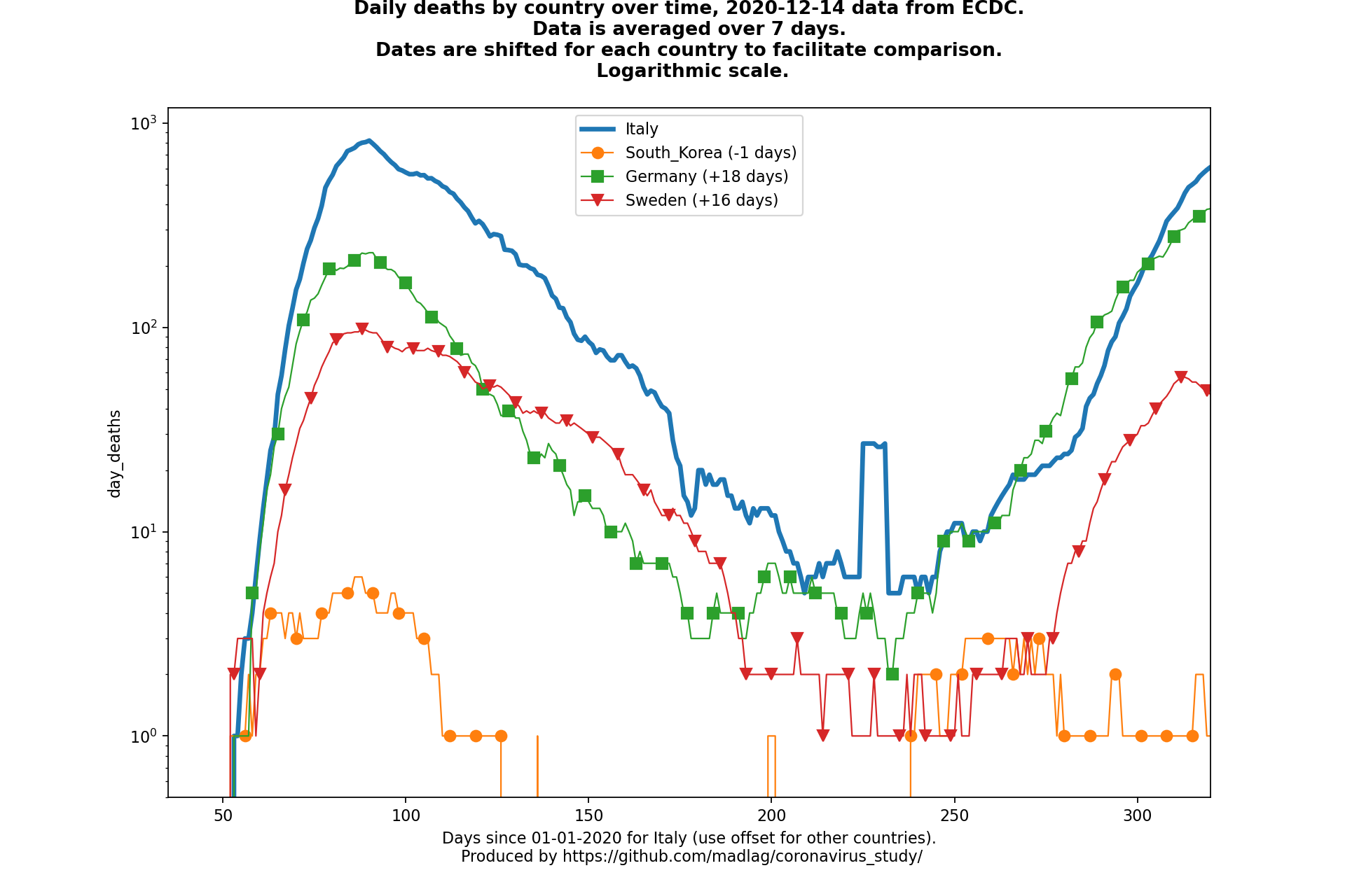 Sweden covid-19 daily deaths static chart