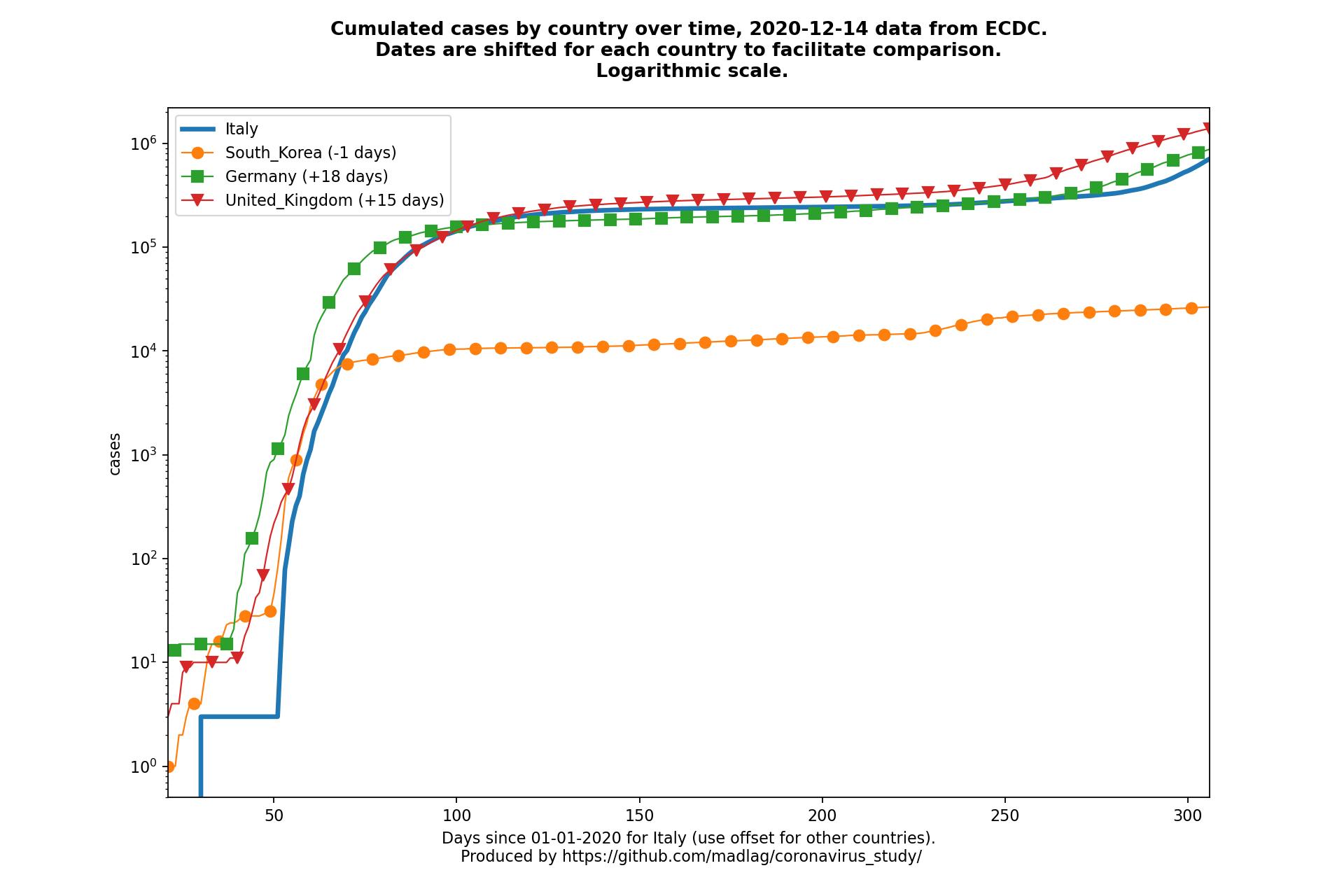 United Kingdom covid-19 cumulated cases static chart