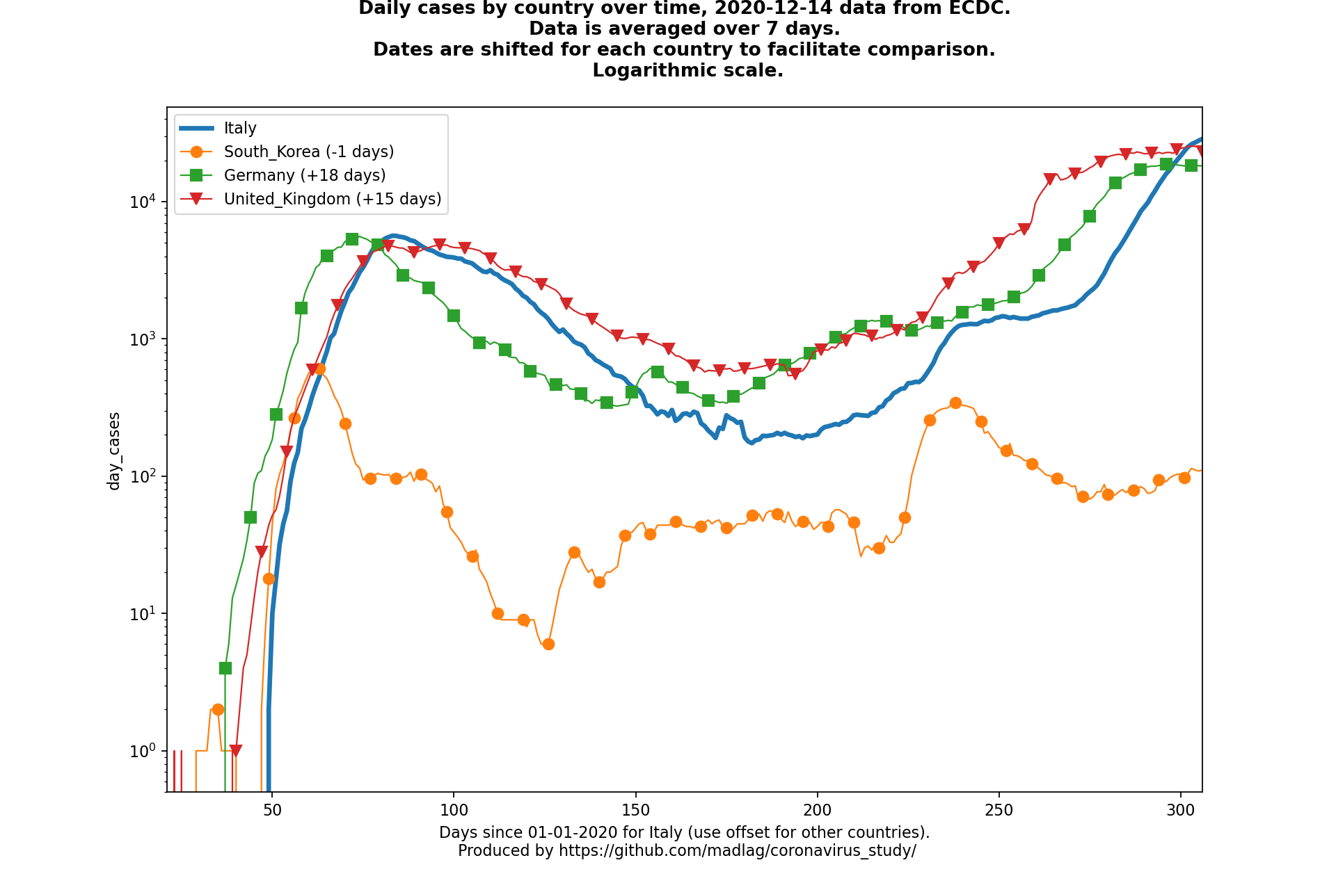United Kingdom covid-19 daily cases static chart