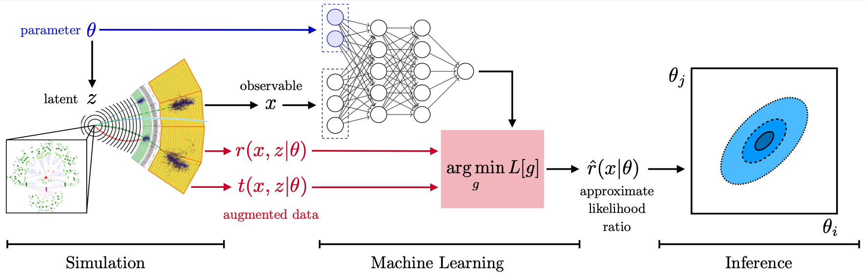 Schematics of the simulation and inference workflow