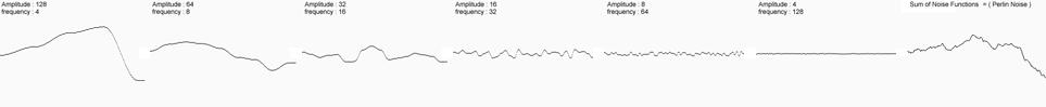 Perlin-Noise-1D.png