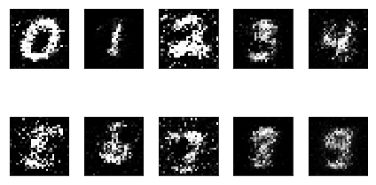 CGAN with MNIST