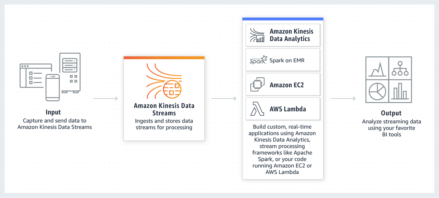 product-page-diagram_Amazon-Kinesis-Data-Streams
