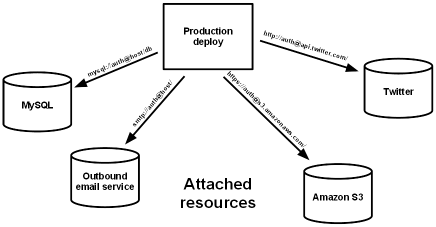 12-factor resource diagram: 12factor.net