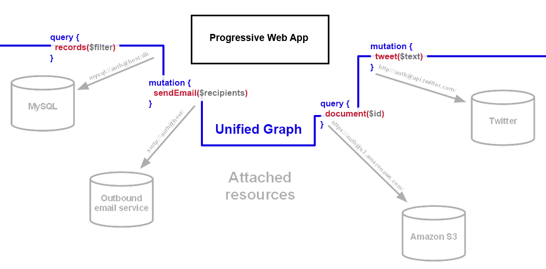 Unified graph over backing services