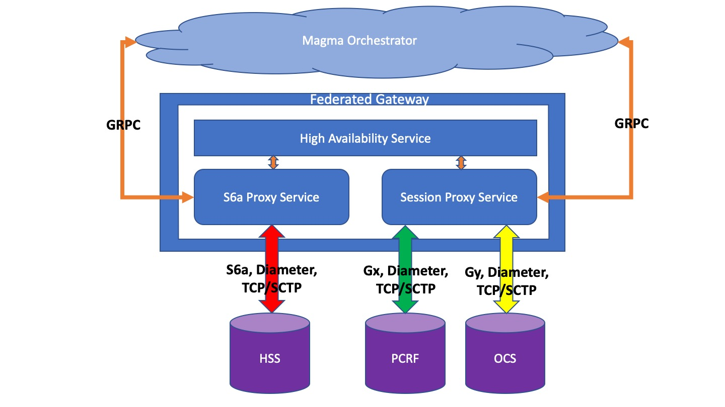 Federated Gateway architecture diagram