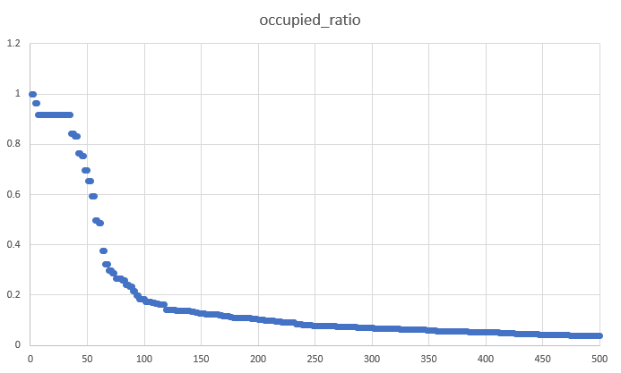 occupied_ratio_distribution