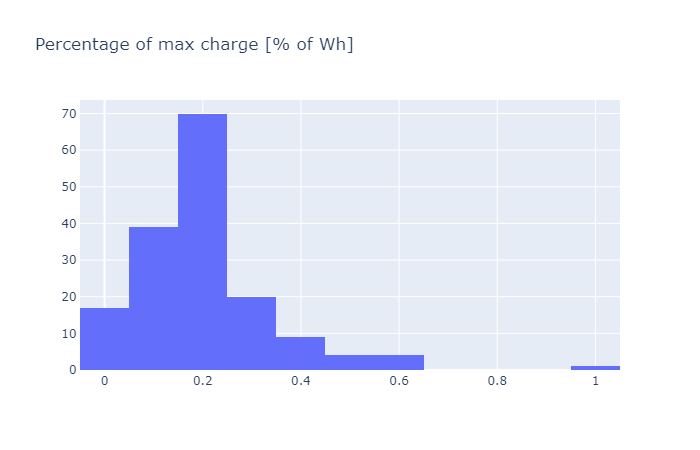 percentage_of_max_charge_1