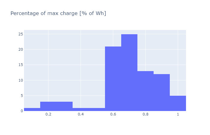 percentage_of_max_charge_2