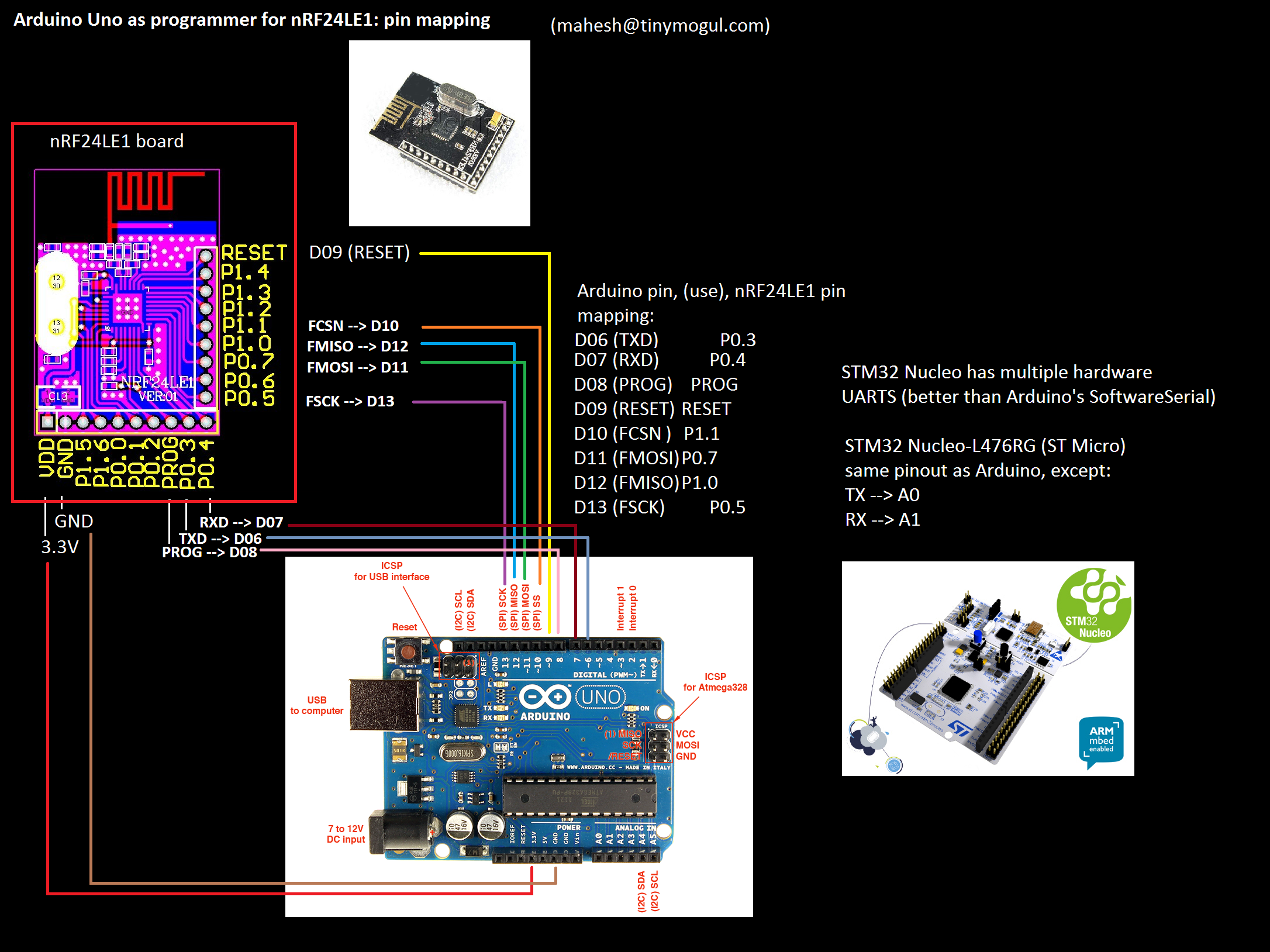 Car Alarm Secure Remote With Nrf24le1 I O Module Wiring Diagram Arduinos Are Cheaper Than Raspis And Can Also Be Used As Programmers For The See Https Project 5794 Instructions