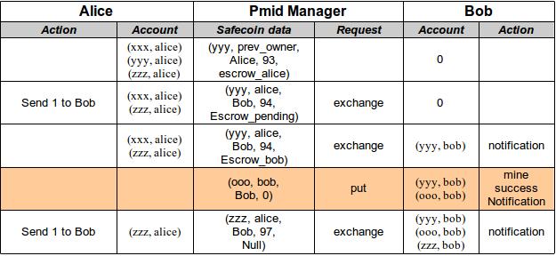 Transaction Scenarios