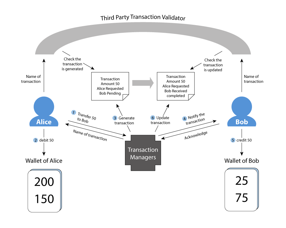 Transfer Mechanism