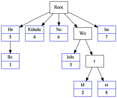 Example of a radix tree