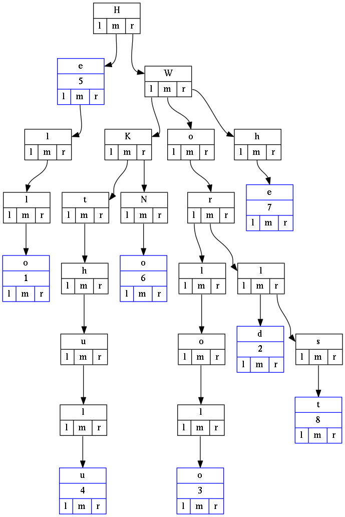 Example of a ternary search tree
