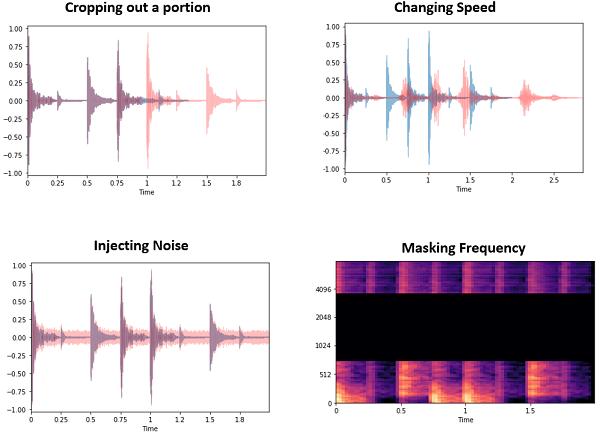 Example audio augmentations