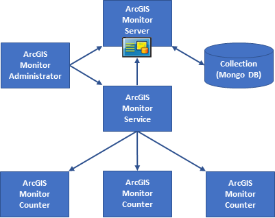 ArcGIS_Monitor_Key_components